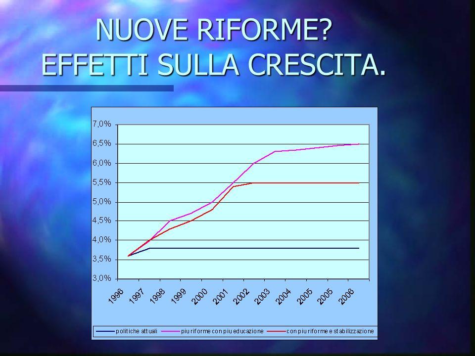 NUOVE RIFORME EFFETTI SULLA CRESCITA.