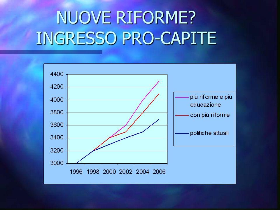 NUOVE RIFORME INGRESSO PRO-CAPITE