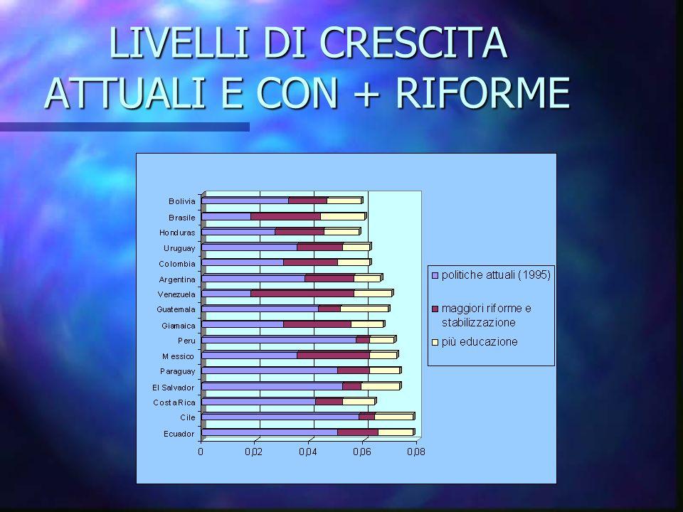 LIVELLI DI CRESCITA ATTUALI E CON + RIFORME
