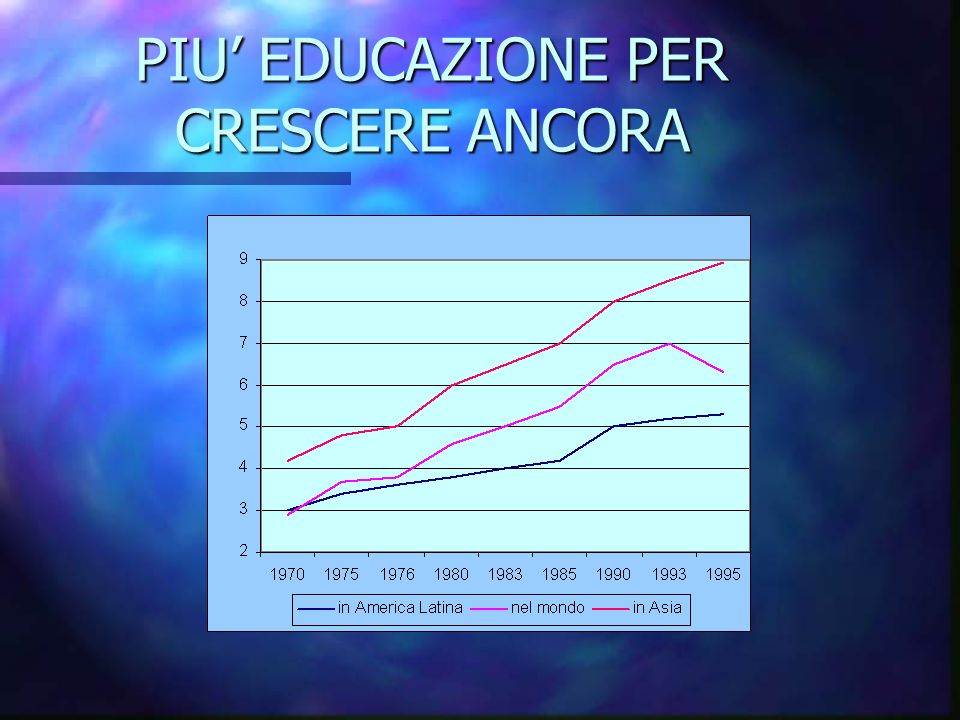 PIU EDUCAZIONE PER CRESCERE ANCORA