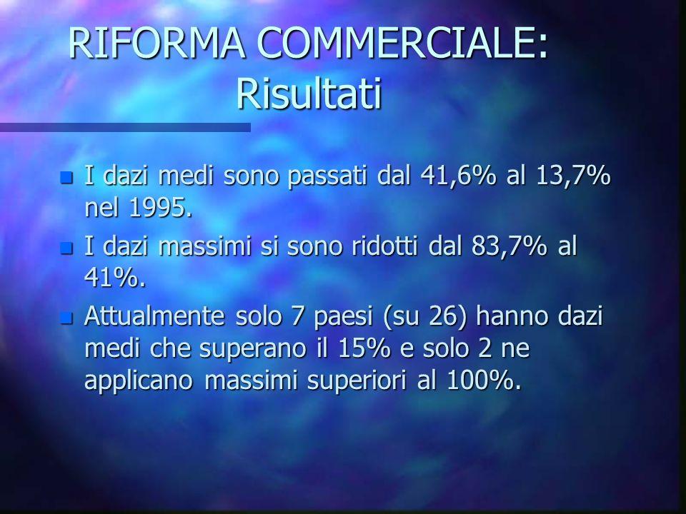 RIFORMA COMMERCIALE: Risultati n I dazi medi sono passati dal 41,6% al 13,7% nel 1995. n I dazi massimi si sono ridotti dal 83,7% al 41%. n Attualment