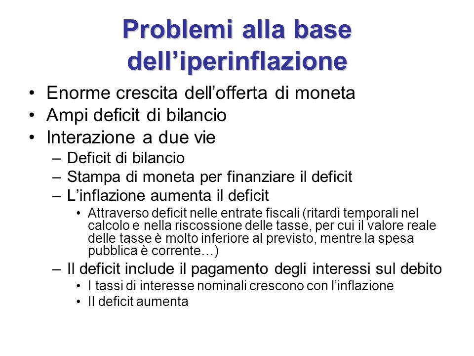Problemi alla base delliperinflazione Enorme crescita dellofferta di moneta Ampi deficit di bilancio Interazione a due vie –Deficit di bilancio –Stamp