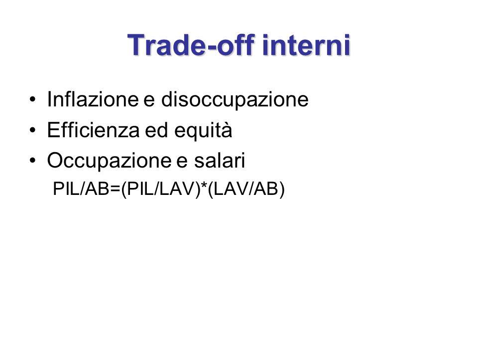 Trade-off interni Inflazione e disoccupazione Efficienza ed equità Occupazione e salari PIL/AB=(PIL/LAV)*(LAV/AB)