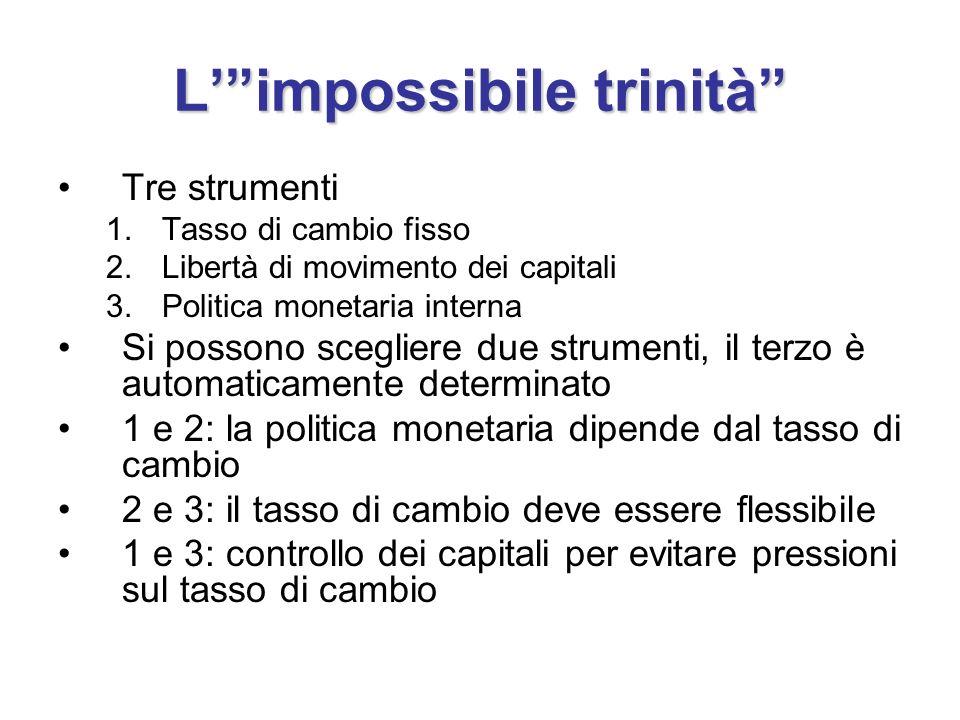 Limpossibile trinità Tre strumenti 1.Tasso di cambio fisso 2.Libertà di movimento dei capitali 3.Politica monetaria interna Si possono scegliere due s