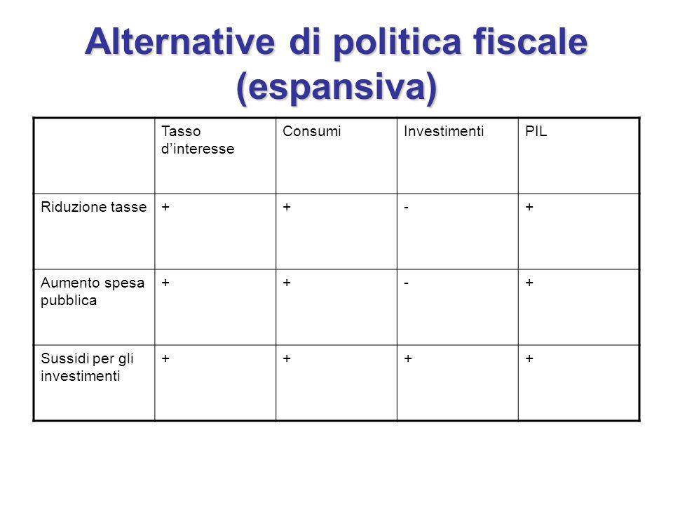 Alternative di politica fiscale (espansiva) Tasso dinteresse ConsumiInvestimentiPIL Riduzione tasse++-+ Aumento spesa pubblica ++-+ Sussidi per gli investimenti ++++