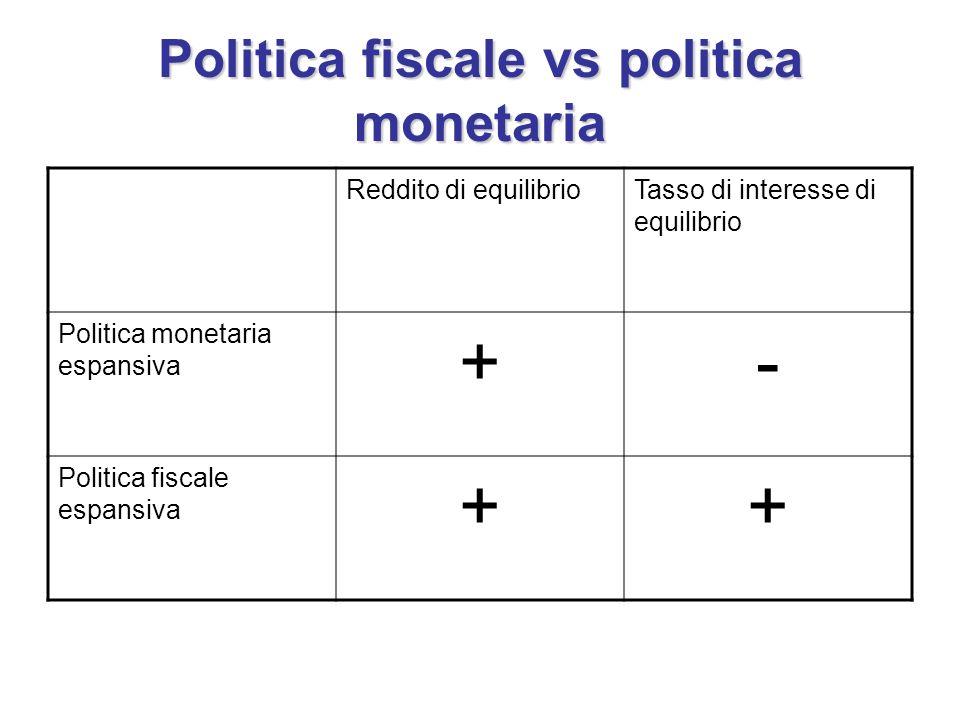 Politica fiscale vs politica monetaria Reddito di equilibrioTasso di interesse di equilibrio Politica monetaria espansiva +- Politica fiscale espansiv
