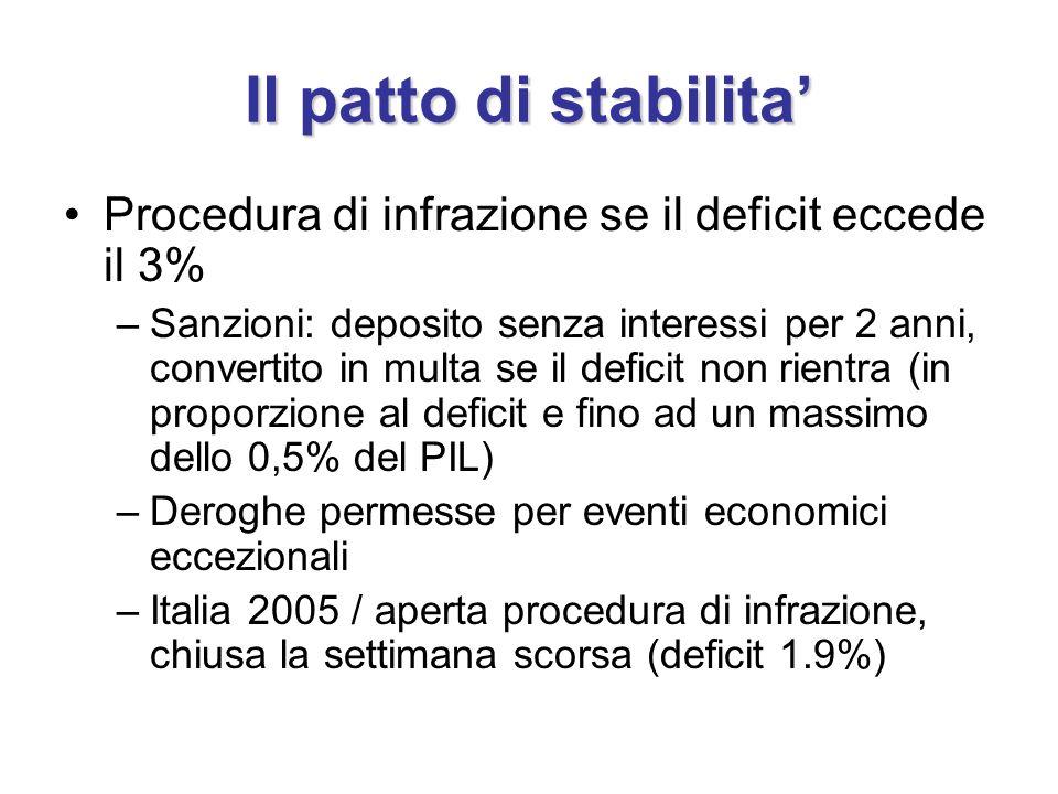Il patto di stabilita Procedura di infrazione se il deficit eccede il 3% –Sanzioni: deposito senza interessi per 2 anni, convertito in multa se il deficit non rientra (in proporzione al deficit e fino ad un massimo dello 0,5% del PIL) –Deroghe permesse per eventi economici eccezionali –Italia 2005 / aperta procedura di infrazione, chiusa la settimana scorsa (deficit 1.9%)