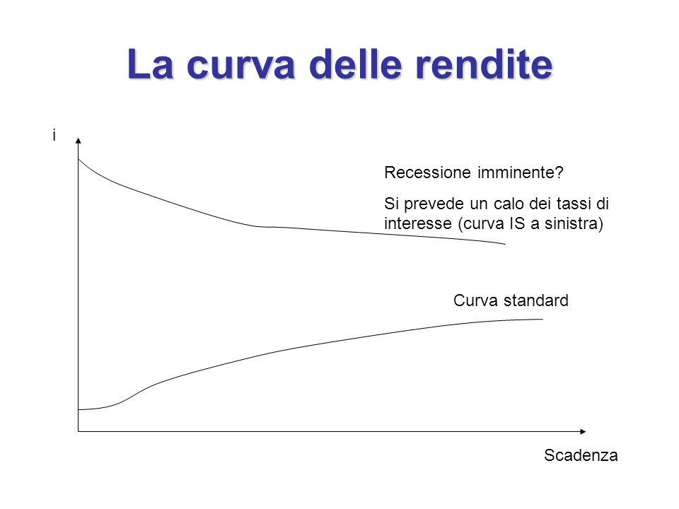 La curva delle rendite Scadenza i Recessione imminente? Si prevede un calo dei tassi di interesse (curva IS a sinistra) Curva standard