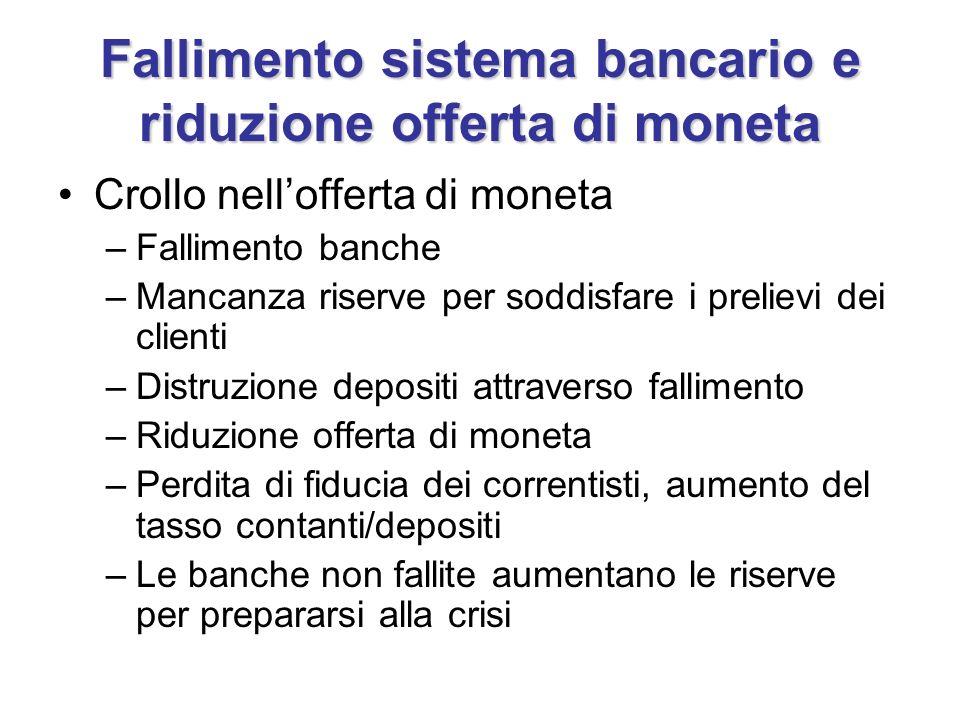 Fallimento sistema bancario e riduzione offerta di moneta Crollo nellofferta di moneta –Fallimento banche –Mancanza riserve per soddisfare i prelievi