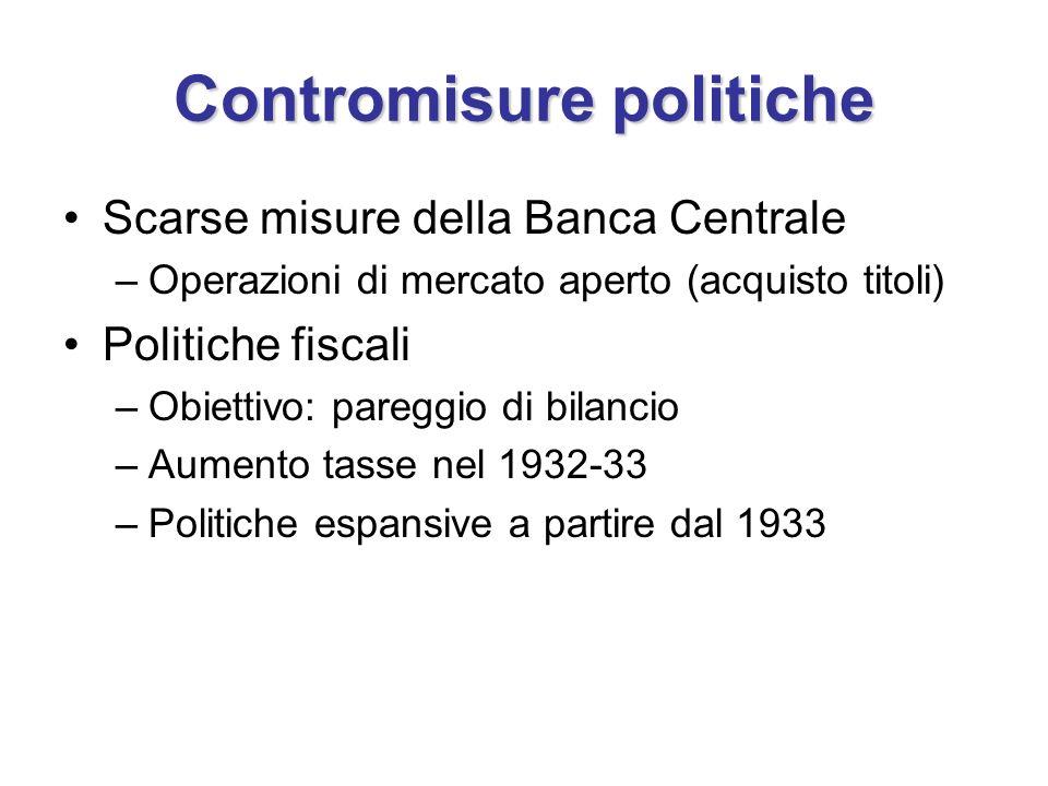 Contromisure politiche Scarse misure della Banca Centrale –Operazioni di mercato aperto (acquisto titoli) Politiche fiscali –Obiettivo: pareggio di bilancio –Aumento tasse nel 1932-33 –Politiche espansive a partire dal 1933