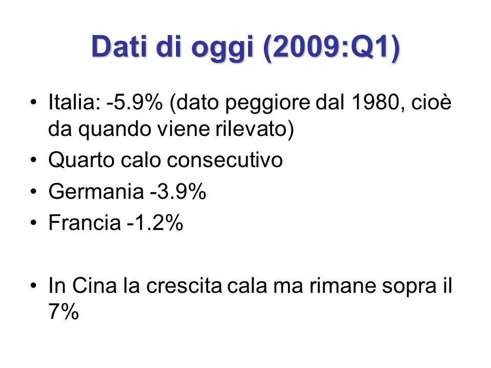 Dati di oggi (2009:Q1) Italia: -5.9% (dato peggiore dal 1980, cioè da quando viene rilevato) Quarto calo consecutivo Germania -3.9% Francia -1.2% In Cina la crescita cala ma rimane sopra il 7%