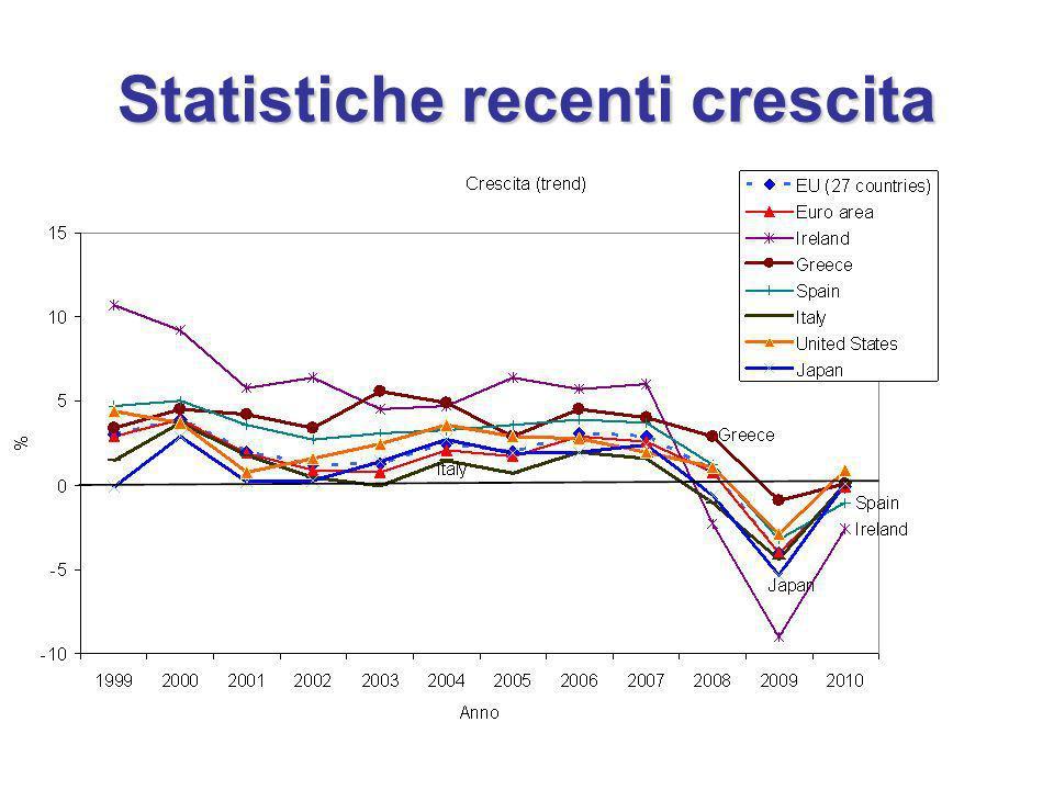 Statistiche recenti crescita
