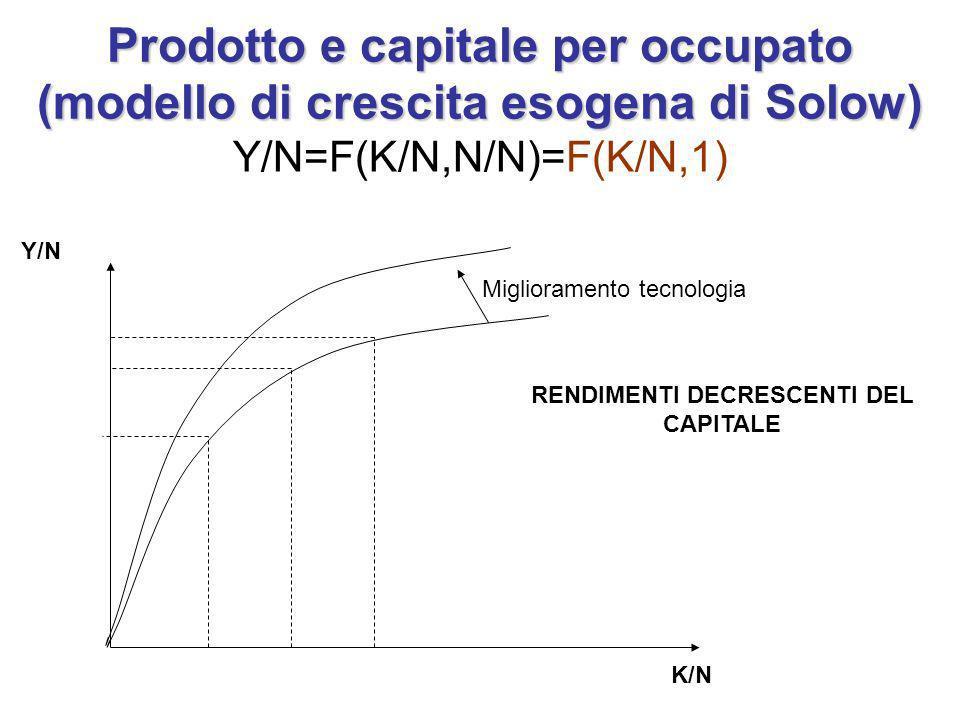 Prodotto e capitale per occupato (modello di crescita esogena di Solow) Y/N=F(K/N,N/N)=F(K/N,1) K/N Y/N RENDIMENTI DECRESCENTI DEL CAPITALE Miglioramento tecnologia