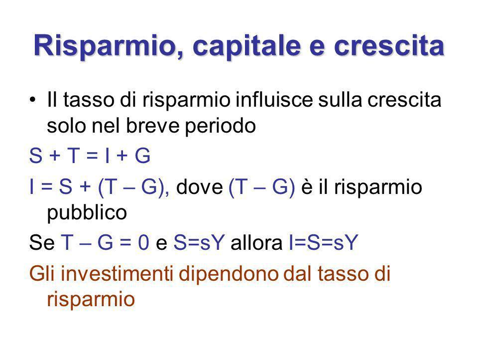 Risparmio, capitale e crescita Il tasso di risparmio influisce sulla crescita solo nel breve periodo S + T = I + G I = S + (T – G), dove (T – G) è il risparmio pubblico Se T – G = 0 e S=sY allora I=S=sY Gli investimenti dipendono dal tasso di risparmio