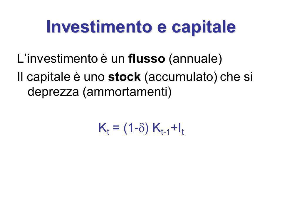 Investimento e capitale Linvestimento è un flusso (annuale) Il capitale è uno stock (accumulato) che si deprezza (ammortamenti) K t = (1- ) K t-1 +I t