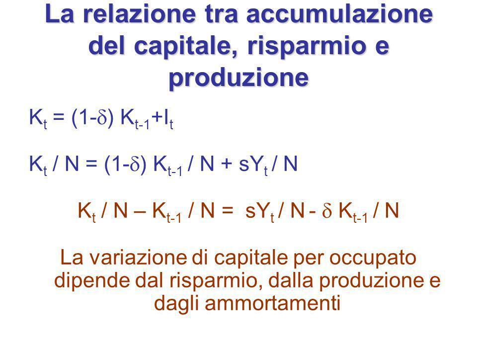 La relazione tra accumulazione del capitale, risparmio e produzione K t = (1- ) K t-1 +I t K t / N = (1- ) K t-1 / N + sY t / N K t / N – K t-1 / N = sY t / N - K t-1 / N La variazione di capitale per occupato dipende dal risparmio, dalla produzione e dagli ammortamenti