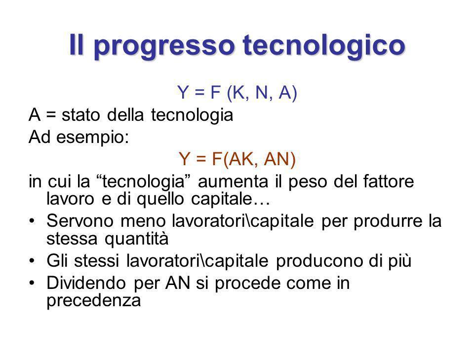 Il progresso tecnologico Y = F (K, N, A) A = stato della tecnologia Ad esempio: Y = F(AK, AN) in cui la tecnologia aumenta il peso del fattore lavoro e di quello capitale… Servono meno lavoratori\capitale per produrre la stessa quantità Gli stessi lavoratori\capitale producono di più Dividendo per AN si procede come in precedenza