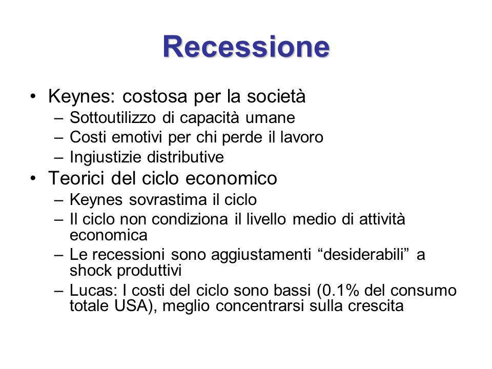 Recessione Keynes: costosa per la società –Sottoutilizzo di capacità umane –Costi emotivi per chi perde il lavoro –Ingiustizie distributive Teorici del ciclo economico –Keynes sovrastima il ciclo –Il ciclo non condiziona il livello medio di attività economica –Le recessioni sono aggiustamenti desiderabili a shock produttivi –Lucas: I costi del ciclo sono bassi (0.1% del consumo totale USA), meglio concentrarsi sulla crescita