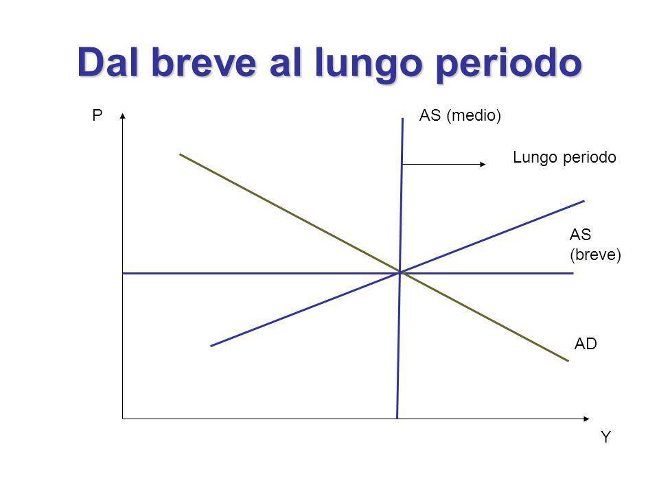 Dal breve al lungo periodo P Y AS (breve) AD AS (medio) Lungo periodo