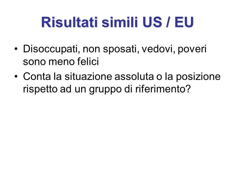 Risultati simili US / EU Disoccupati, non sposati, vedovi, poveri sono meno felici Conta la situazione assoluta o la posizione rispetto ad un gruppo d