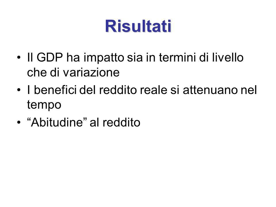 Risultati Il GDP ha impatto sia in termini di livello che di variazione I benefici del reddito reale si attenuano nel tempo Abitudine al reddito