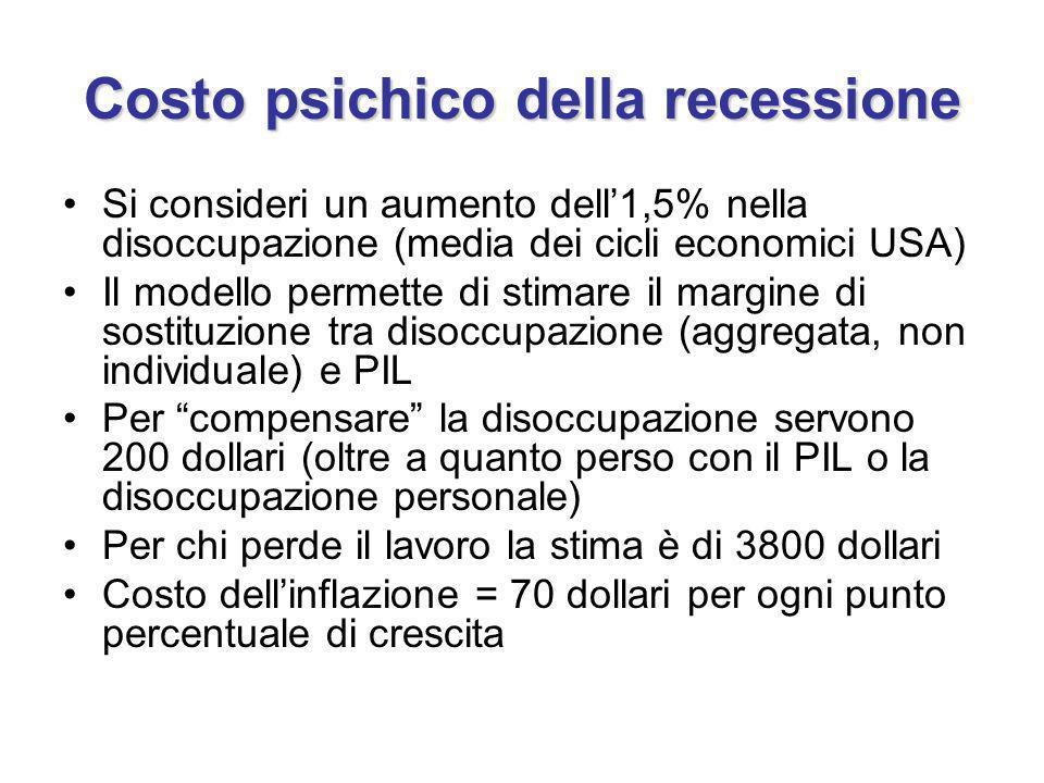 Costo psichico della recessione Si consideri un aumento dell1,5% nella disoccupazione (media dei cicli economici USA) Il modello permette di stimare il margine di sostituzione tra disoccupazione (aggregata, non individuale) e PIL Per compensare la disoccupazione servono 200 dollari (oltre a quanto perso con il PIL o la disoccupazione personale) Per chi perde il lavoro la stima è di 3800 dollari Costo dellinflazione = 70 dollari per ogni punto percentuale di crescita