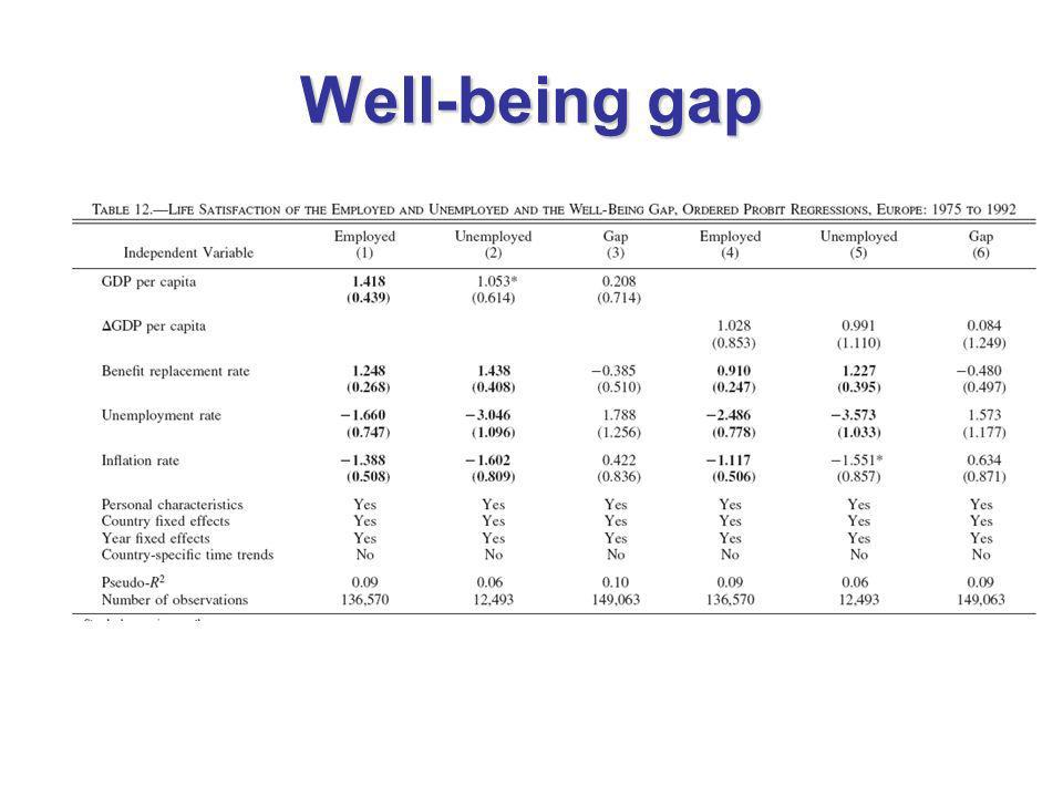 Well-being gap