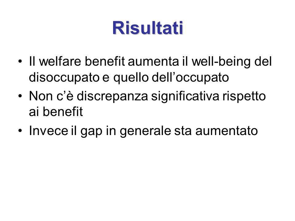Risultati Il welfare benefit aumenta il well-being del disoccupato e quello delloccupato Non cè discrepanza significativa rispetto ai benefit Invece il gap in generale sta aumentato