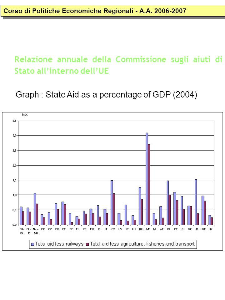 Relazione annuale della Commissione sugli aiuti di Stato allinterno dellUE Corso di Politiche Economiche Regionali - A.A. 2006-2007 Graph : State Aid