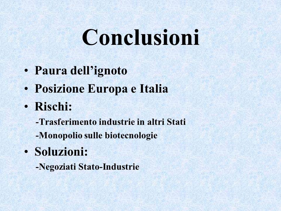 Conclusioni Paura dellignoto Posizione Europa e Italia Rischi: -Trasferimento industrie in altri Stati -Monopolio sulle biotecnologie Soluzioni: -Nego
