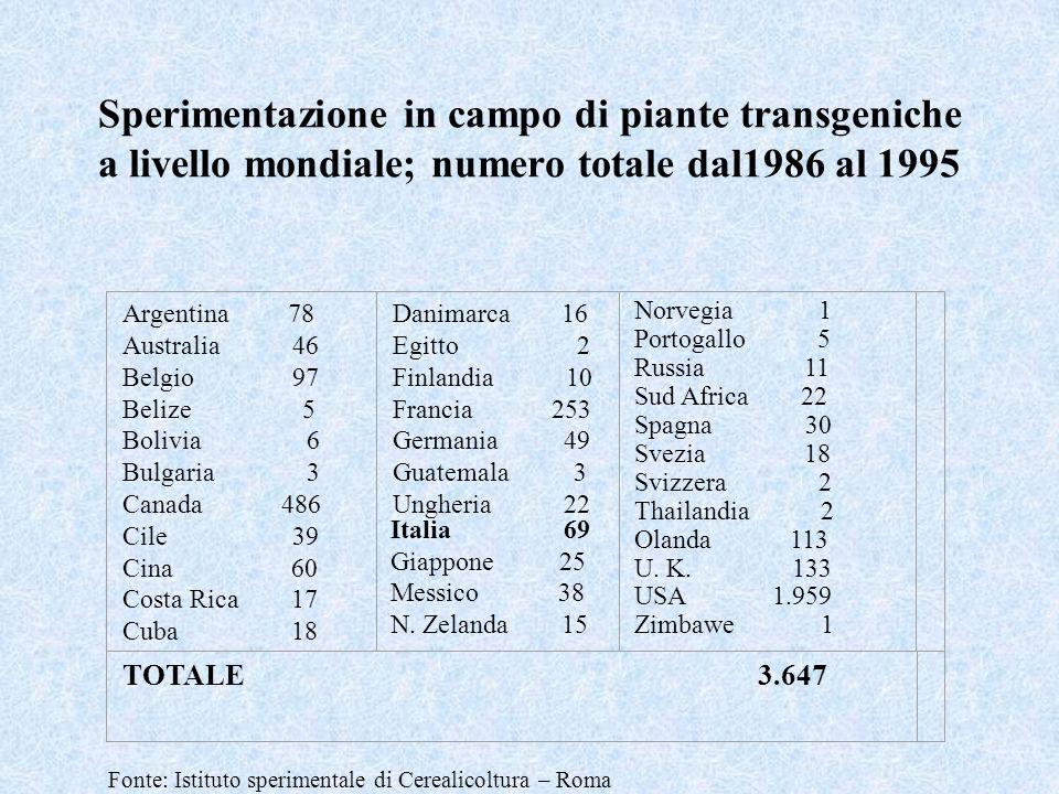 Sperimentazione in campo di piante transgeniche a livello mondiale; numero totale dal1986 al 1995 Argentina 78 Australia 46 Belgio 97 Belize 5 Bolivia