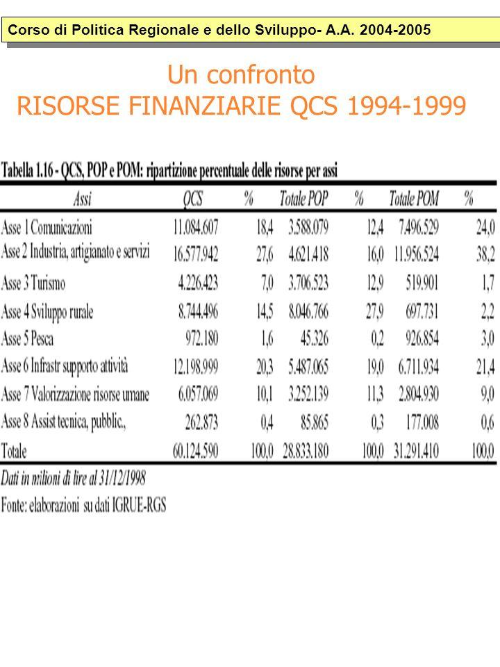 Un confronto RISORSE FINANZIARIE QCS 1994-1999 Corso di Politica Regionale e dello Sviluppo- A.A.