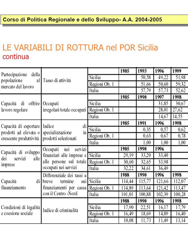 LE VARIABILI DI ROTTURA nel POR Sicilia continua Corso di Politica Regionale e dello Sviluppo- A.A.