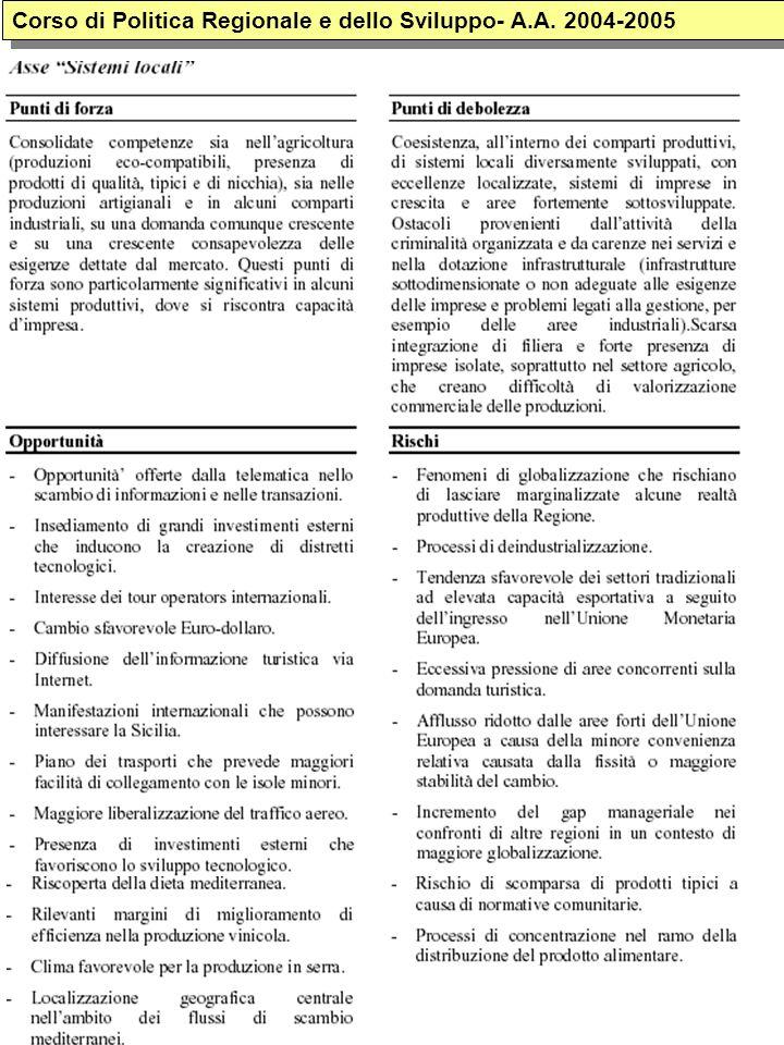Corso di Politica Regionale e dello Sviluppo- A.A. 2004-2005
