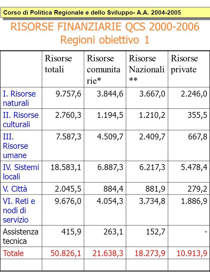 RISORSE FINANZIARIE QCS 2000-2006 Regioni obiettivo 1 Corso di Politica Regionale e dello Sviluppo- A.A.