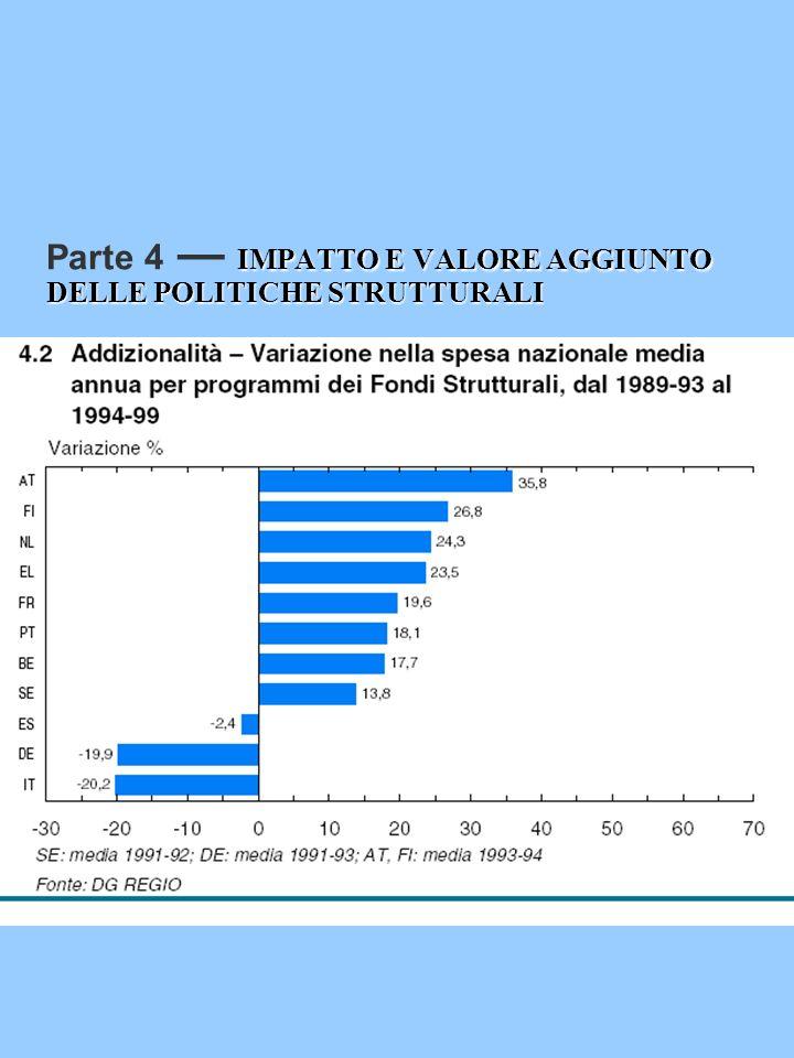 IMPATTO E VALORE AGGIUNTO DELLE POLITICHE STRUTTURALI Parte 4 IMPATTO E VALORE AGGIUNTO DELLE POLITICHE STRUTTURALI