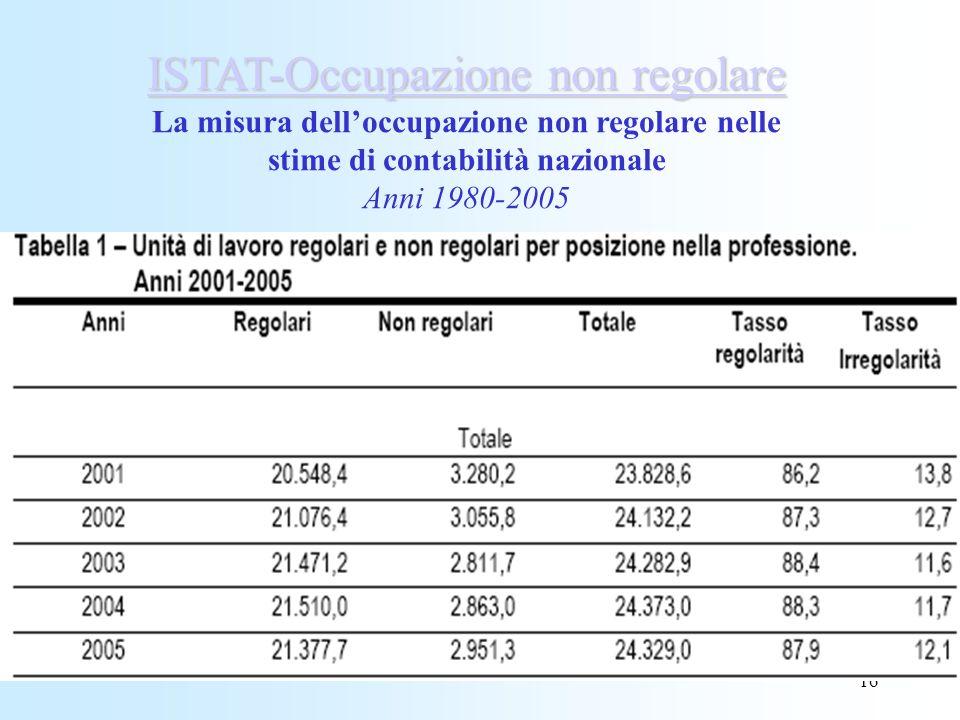 16 ISTAT-Occupazione non regolare ISTAT-Occupazione non regolare La misura delloccupazione non regolare nelle stime di contabilità nazionale Anni 1980-2005