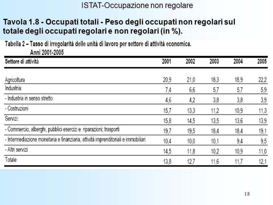 18 ISTAT-Occupazione non regolare Tavola 1.8 - Occupati totali - Peso degli occupati non regolari sul totale degli occupati regolari e non regolari (in %).