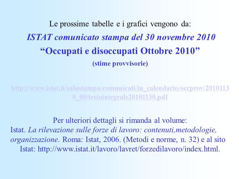 Le prossime tabelle e i grafici vengono da: ISTAT comunicato stampa del 30 novembre 2010 Occupati e disoccupati Ottobre 2010 (stime provvisorie) http://www.istat.it/salastampa/comunicati/in_calendario/occprov/2010113 0_00/testointegrale20101130.pdf Per ulteriori dettagli si rimanda al volume: Istat.
