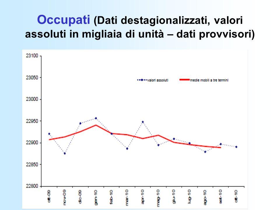 Occupati (Dati destagionalizzati, valori assoluti in migliaia di unità – dati provvisori)