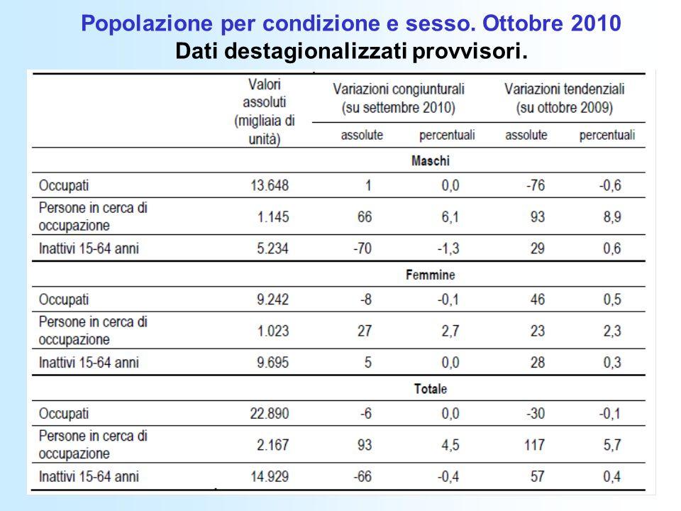 Popolazione per condizione e sesso. Ottobre 2010 Dati destagionalizzati provvisori.