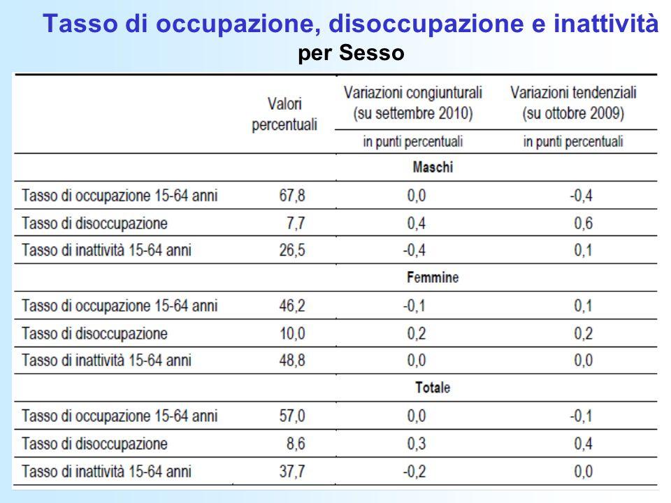 Tasso di occupazione, disoccupazione e inattività per Sesso