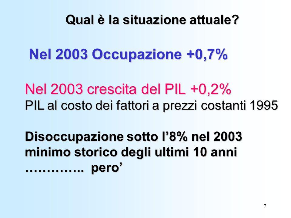7 Nel 2003 Occupazione +0,7% Nel 2003 crescita del PIL +0,2% PIL al costo dei fattori a prezzi costanti 1995 Disoccupazione sotto l8% nel 2003 minimo storico degli ultimi 10 anni …………..