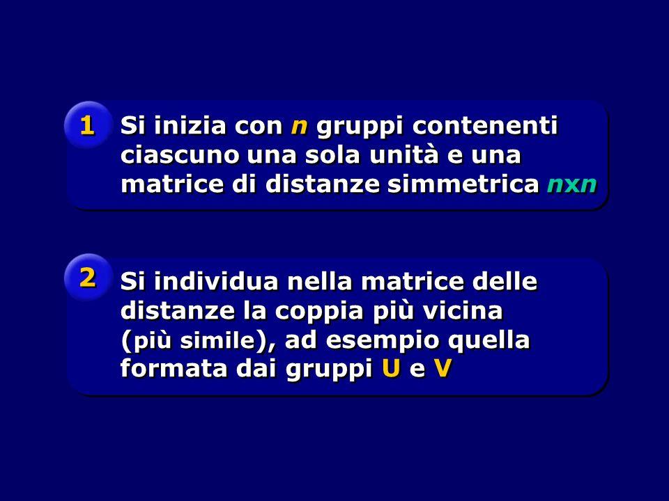 Si individua nella matrice delle distanze la coppia più vicina ( più simile ), ad esempio quella formata dai gruppi U e V Si inizia con n gruppi conte