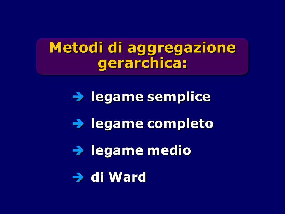 Metodi di aggregazione gerarchica: legame semplice legame completo legame medio di Ward