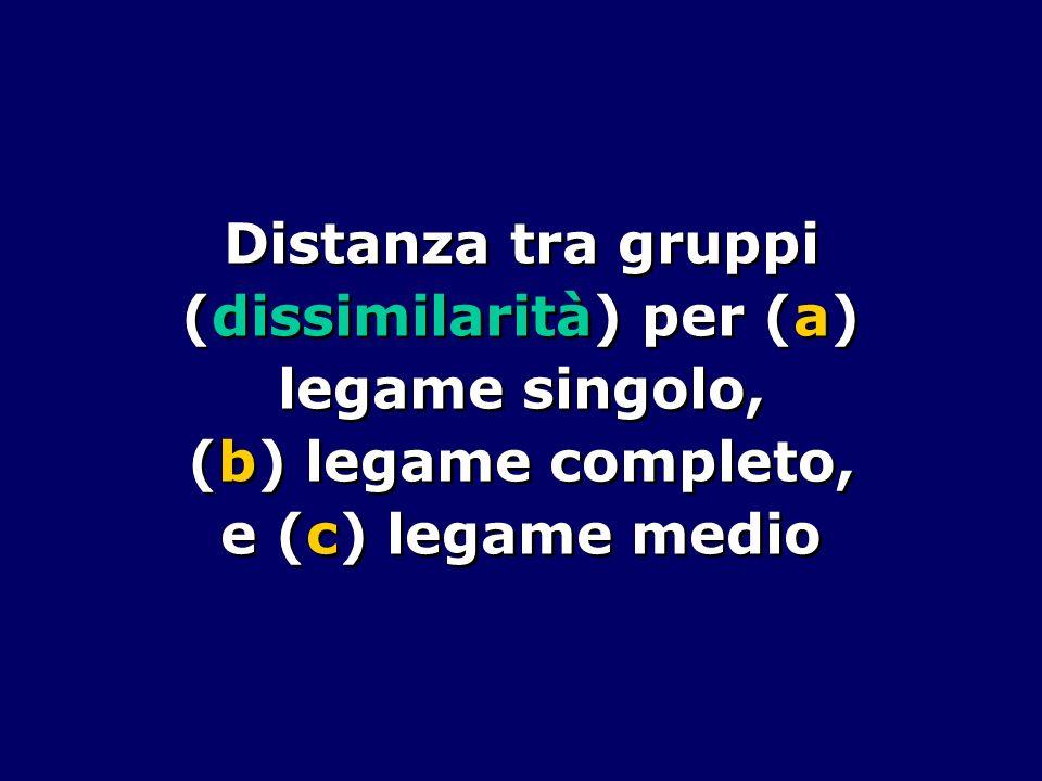 Distanza tra gruppi (dissimilarità) per (a) legame singolo, (b) legame completo, e (c) legame medio