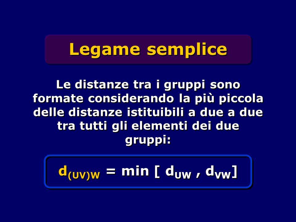 Legame semplice Le distanze tra i gruppi sono formate considerando la più piccola delle distanze istituibili a due a due tra tutti gli elementi dei du