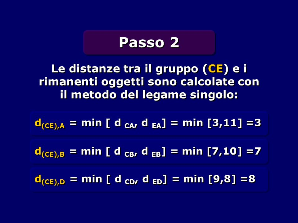 Passo 2 Le distanze tra il gruppo (CE) e i rimanenti oggetti sono calcolate con il metodo del legame singolo: d (CE),A = min [ d CA, d EA ] = min [3,1