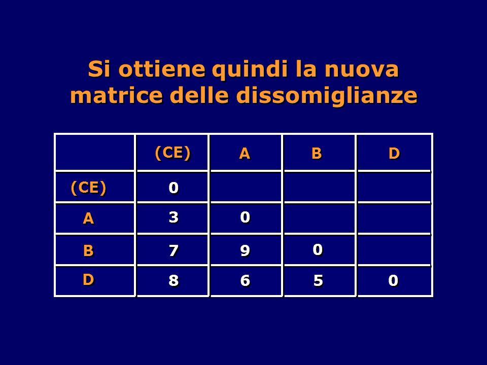 A A B B D D (CE) 0 0 7 7 8 8 9 9 6 6 A A 5 5 B B D D 3 3 0 0 0 0 0 0 Si ottiene quindi la nuova matrice delle dissomiglianze
