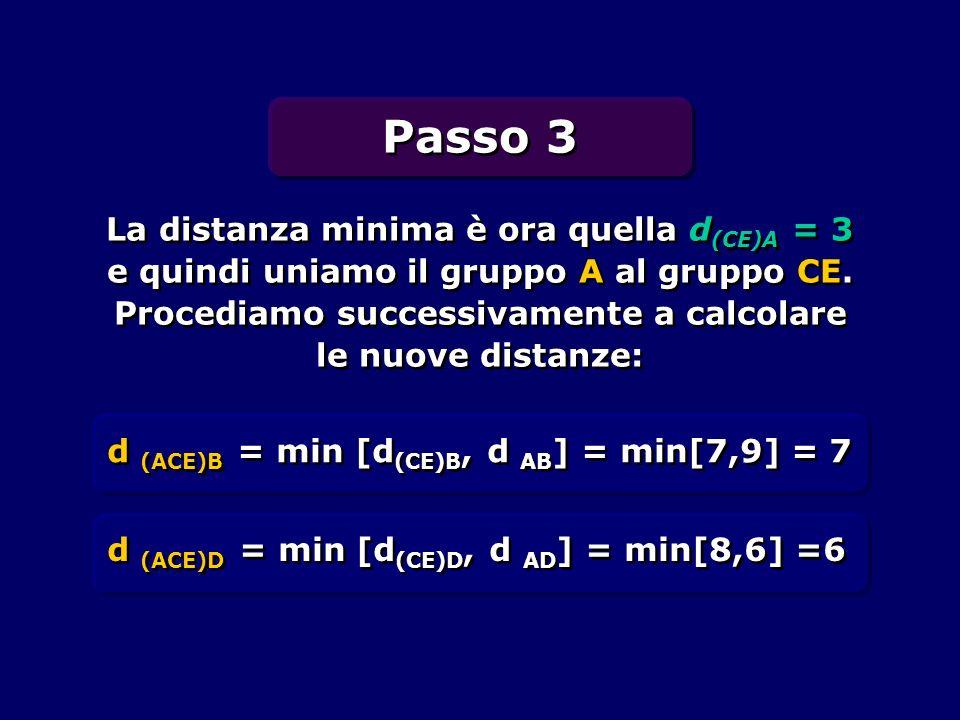 La distanza minima è ora quella d (CE)A = 3 e quindi uniamo il gruppo A al gruppo CE. Procediamo successivamente a calcolare le nuove distanze: d (ACE